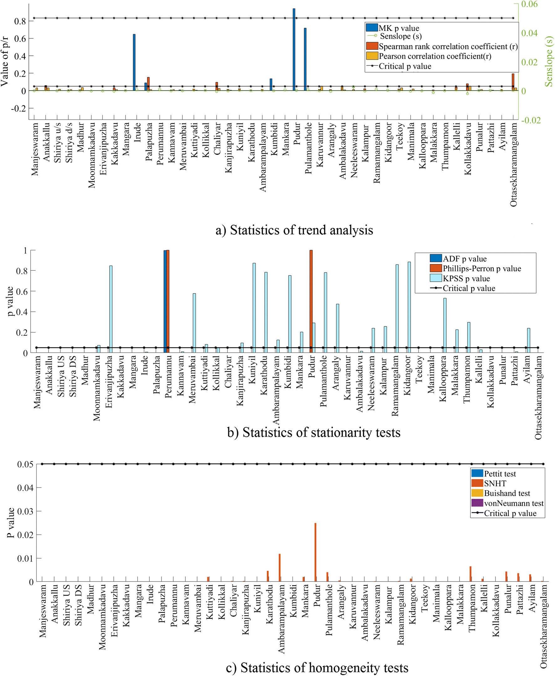 Statistical classification of streamflow based on flow