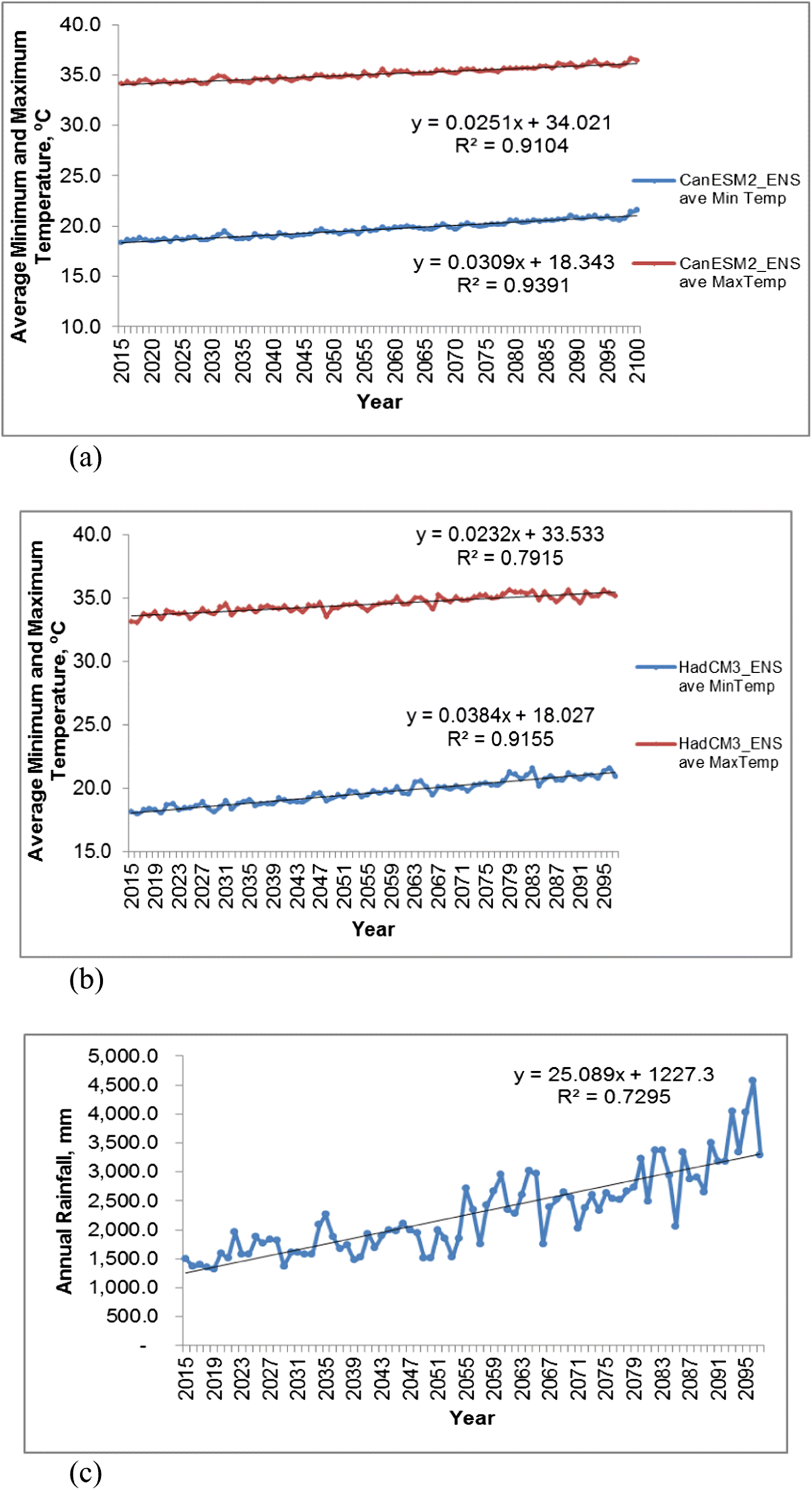 Evaluation of future climate using SDSM and secondary data