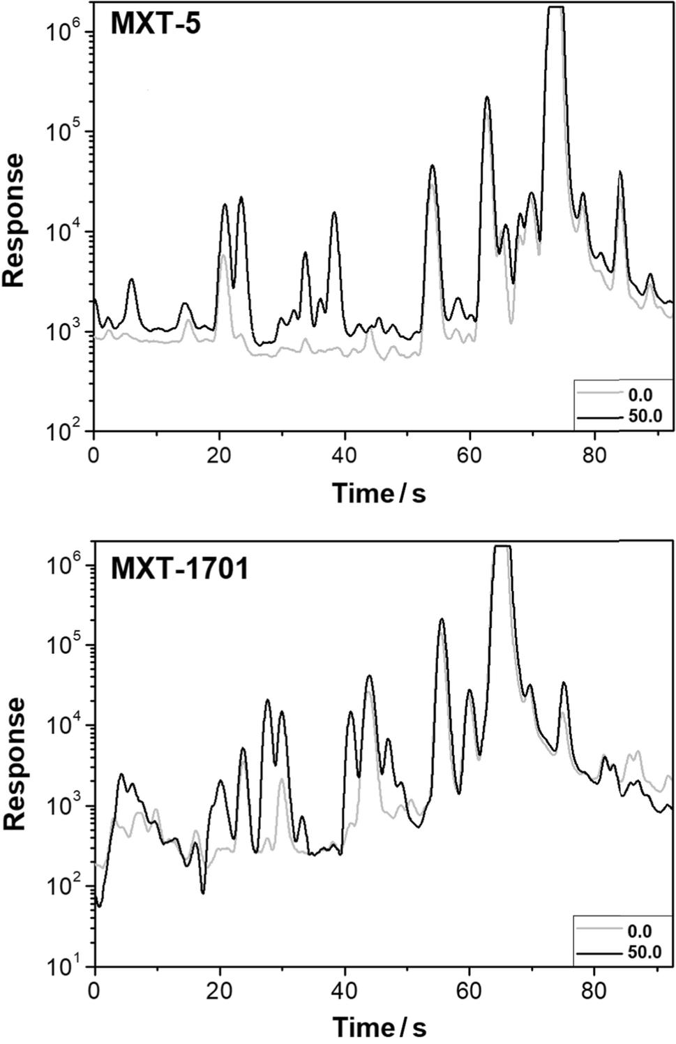 Novel Analytical Method For Detection Of Orange Juice Adulteration Process Flow Diagram Fig 1 Chromatographic Fingerprints 100