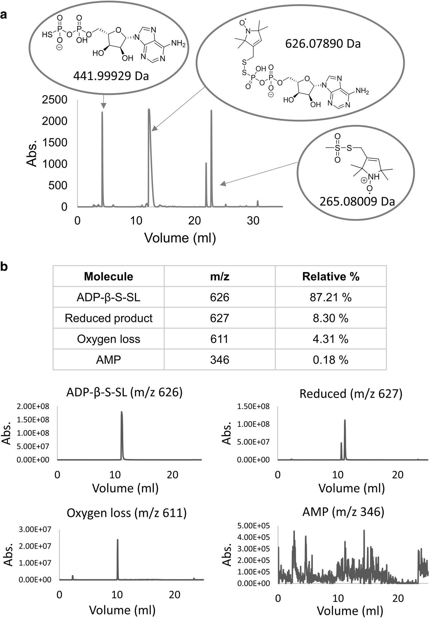 Nucleotide Spin Labeling For Esr Spectroscopy Of Atp Binding Relay 12 Volt 6 Kaki Open Image In New Window