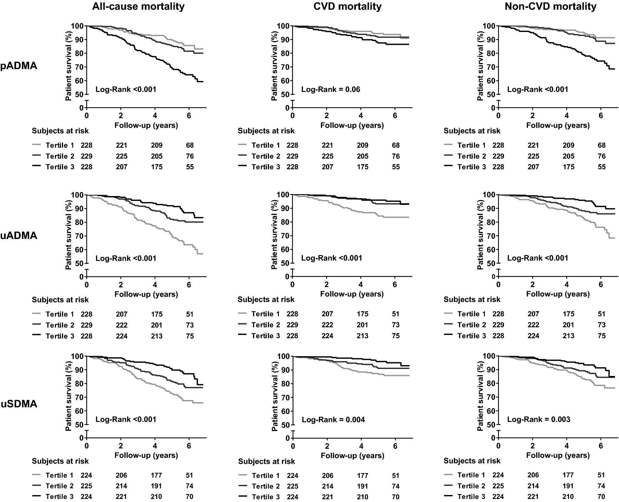 Plasma ADMA, urinary ADMA excretion, and late mortality in