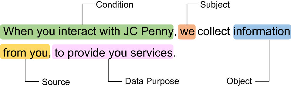Identifying incompleteness in privacy policy goals using semantic