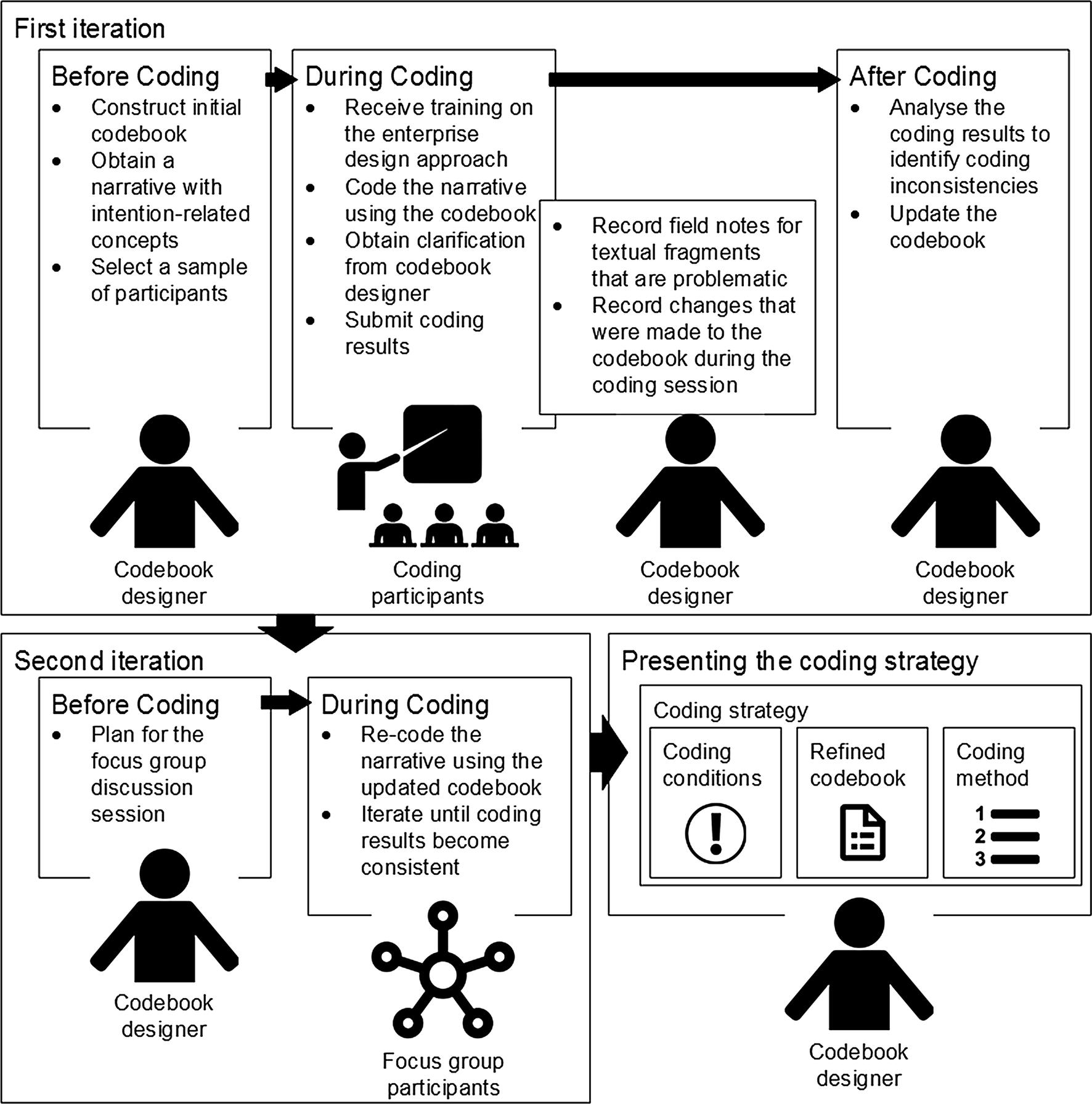 Reducing ambiguity during enterprise design | SpringerLink