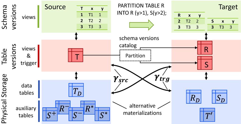 Multi-schema-version data management: data independence in the
