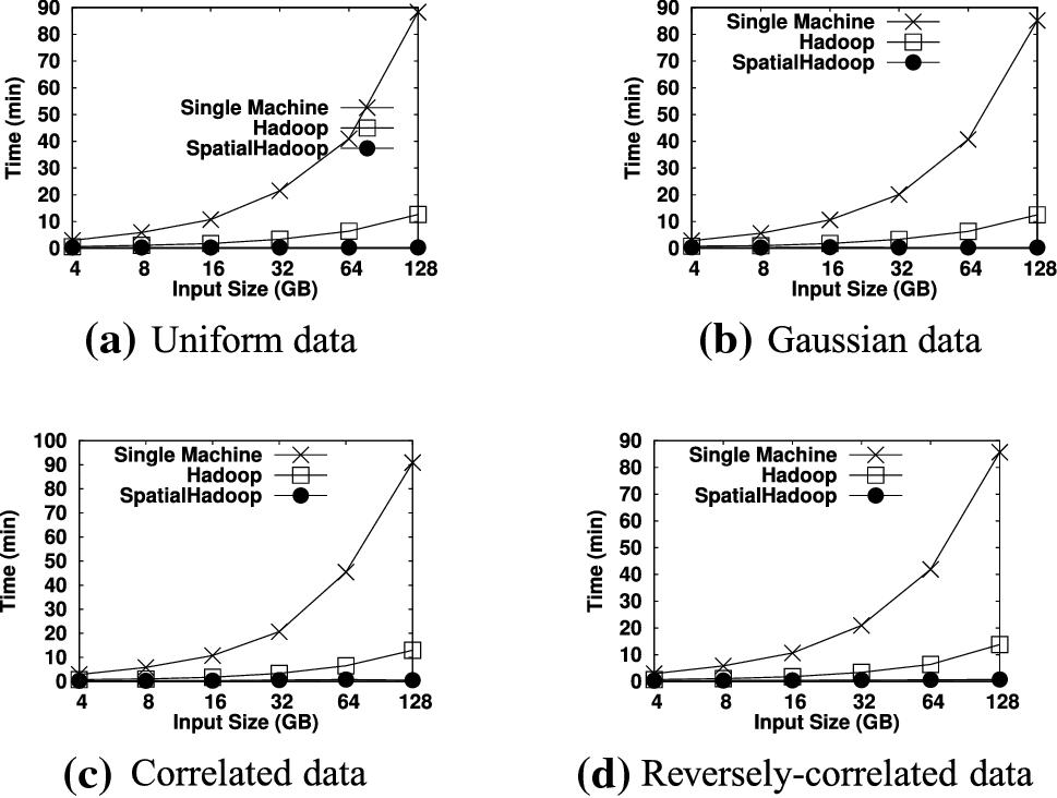 Scalable computational geometry in MapReduce | SpringerLink