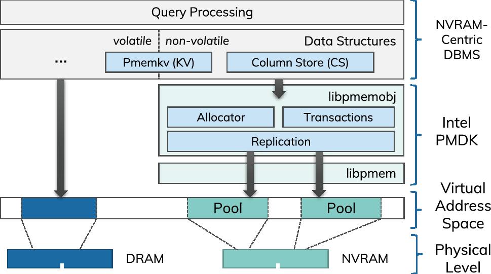 Efficient compute node-local replication mechanisms for