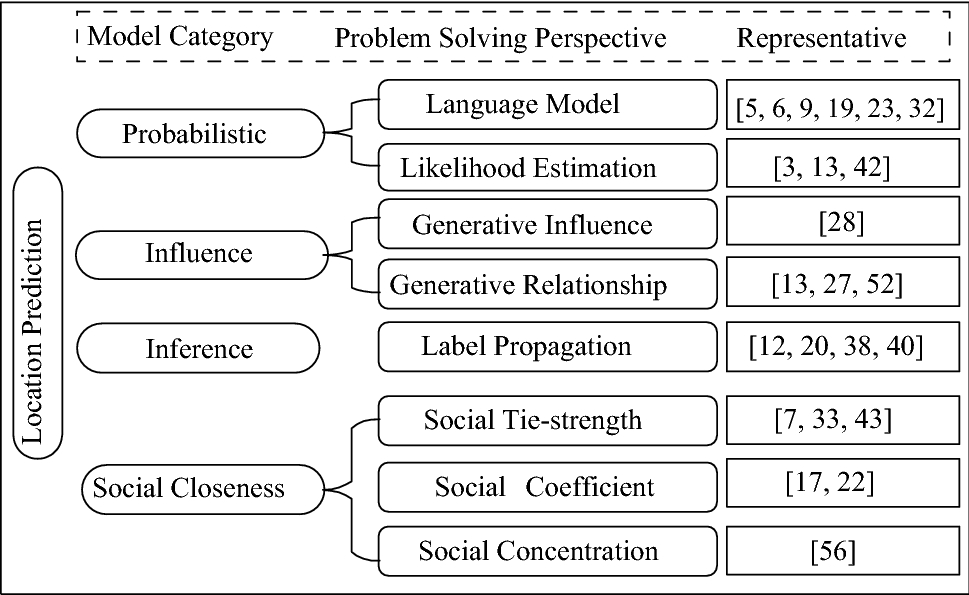 Location prediction in large-scale social networks: an in