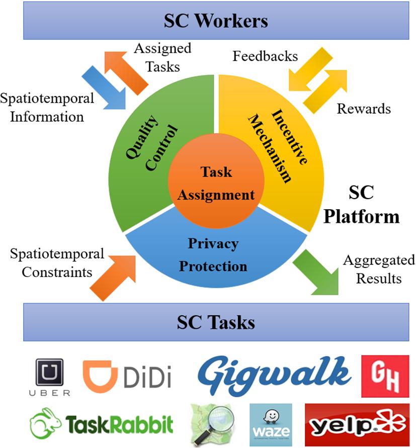 Spatial crowdsourcing: a survey | SpringerLink