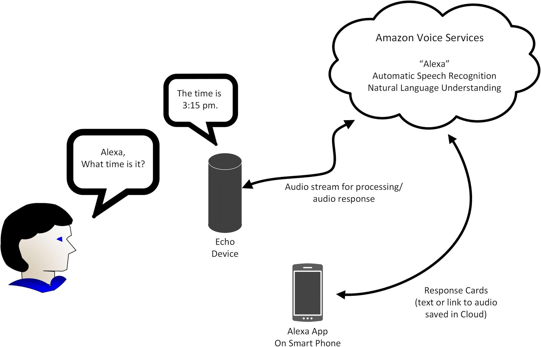 Alexa, are you listening to me? An analysis of Alexa voice