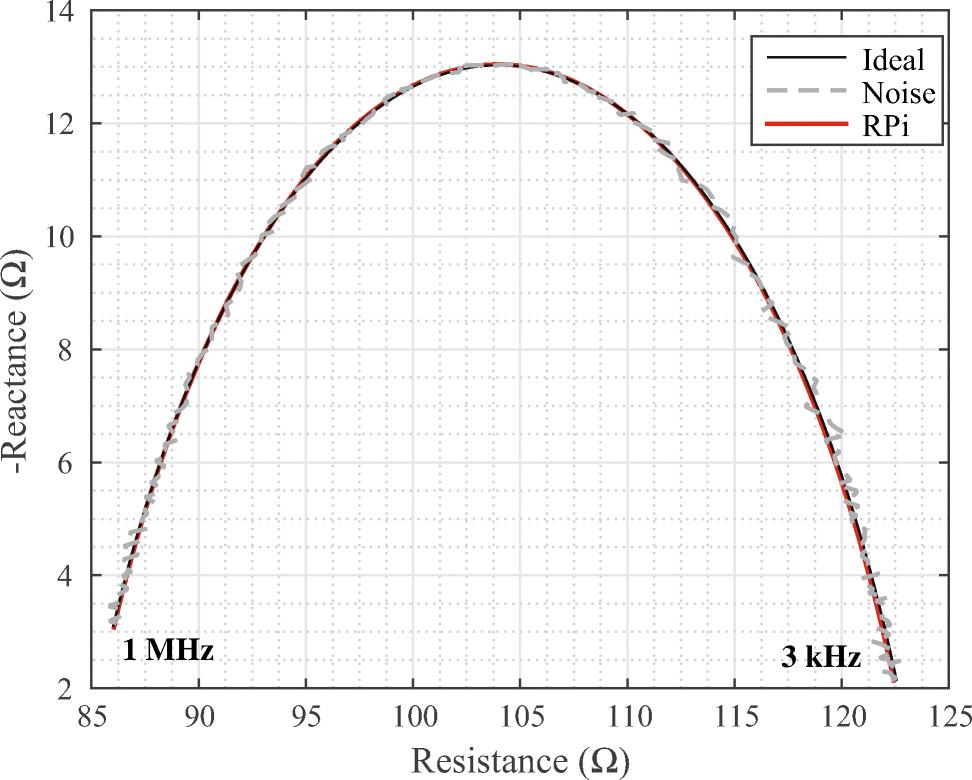 Performance evaluation of raspberry Pi platform for bioimpedance