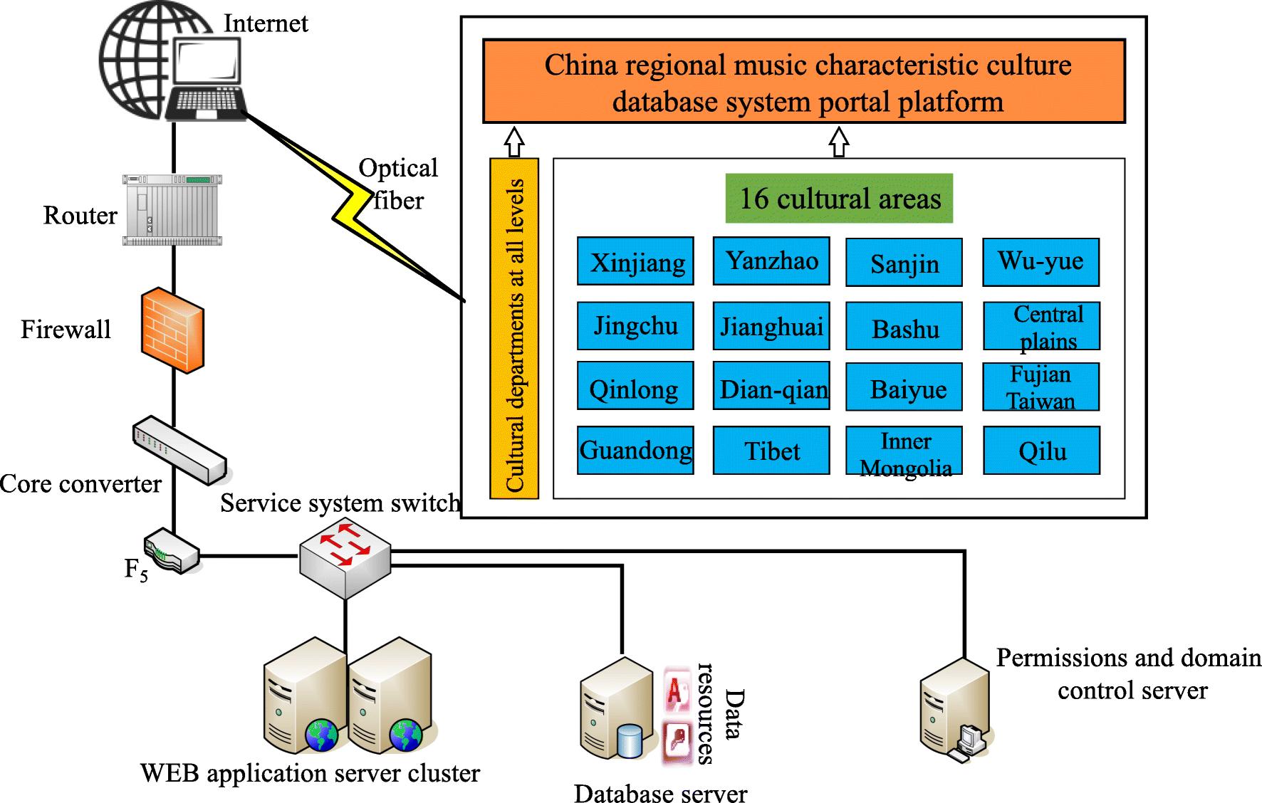 Database design of regional music characteristic culture