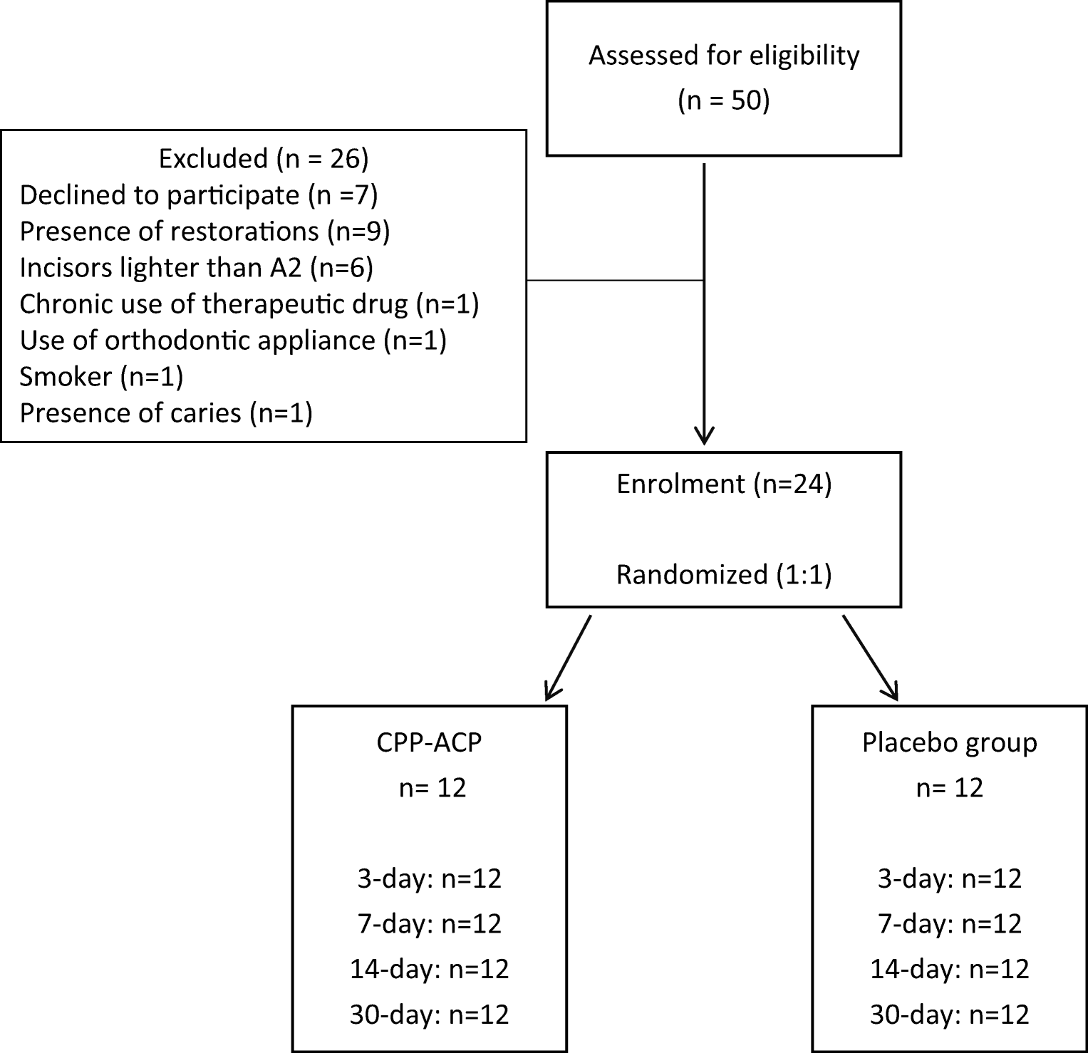 Effect of CPP-ACP on efficacy and postoperative sensitivity
