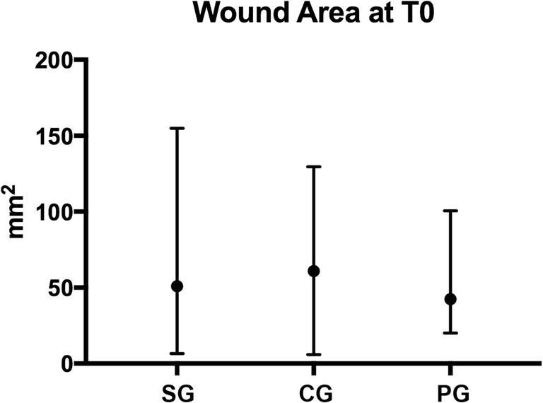 Evaluation of wound healing and postoperative pain after