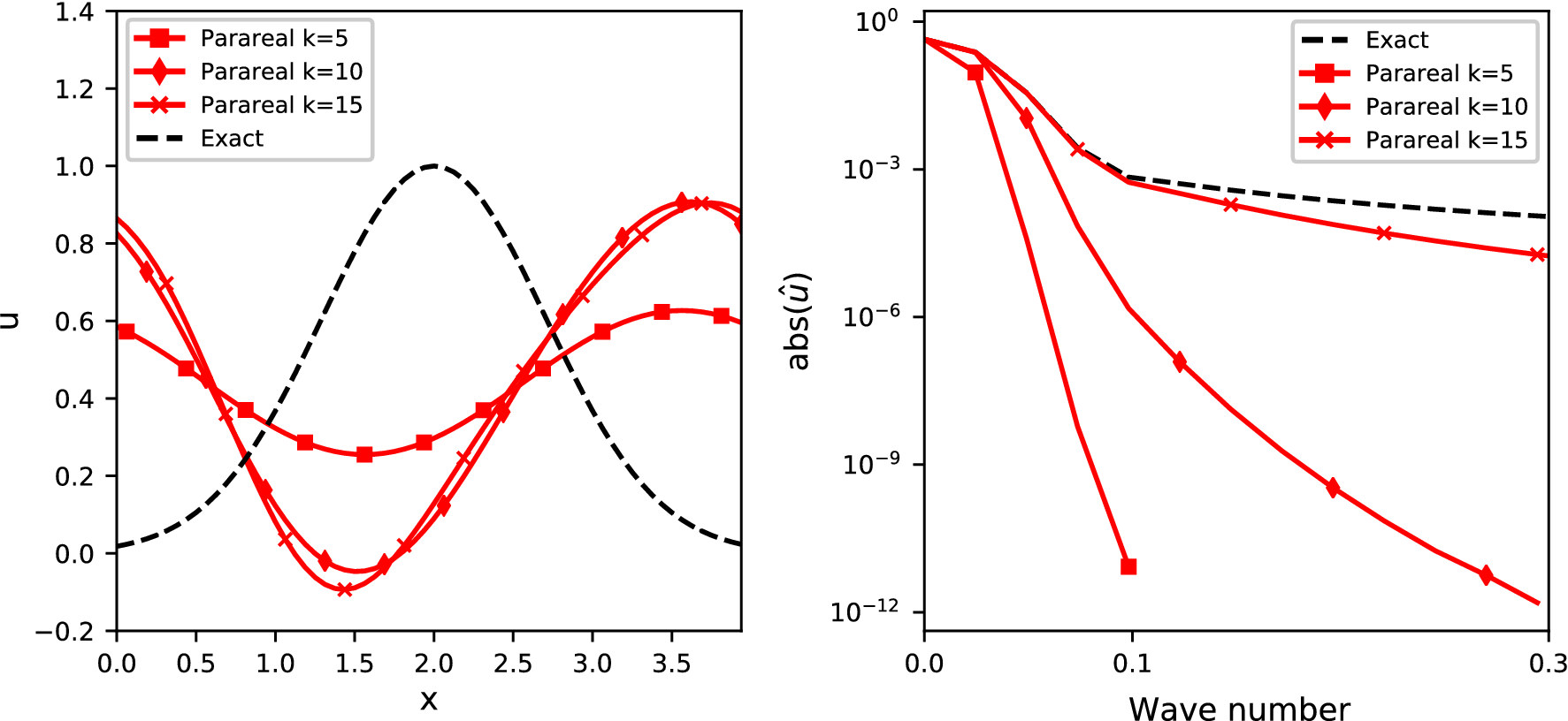 Wave propagation characteristics of Parareal | SpringerLink