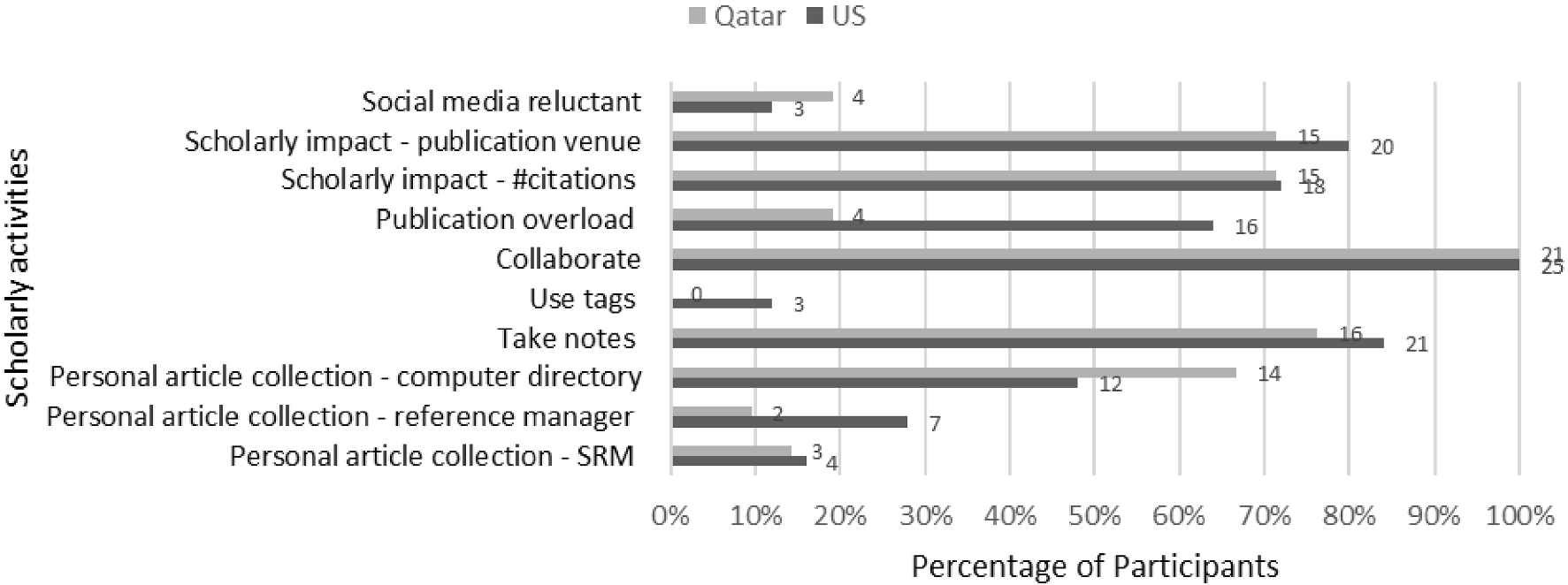 Anatomy of scholarly information behavior patterns in the