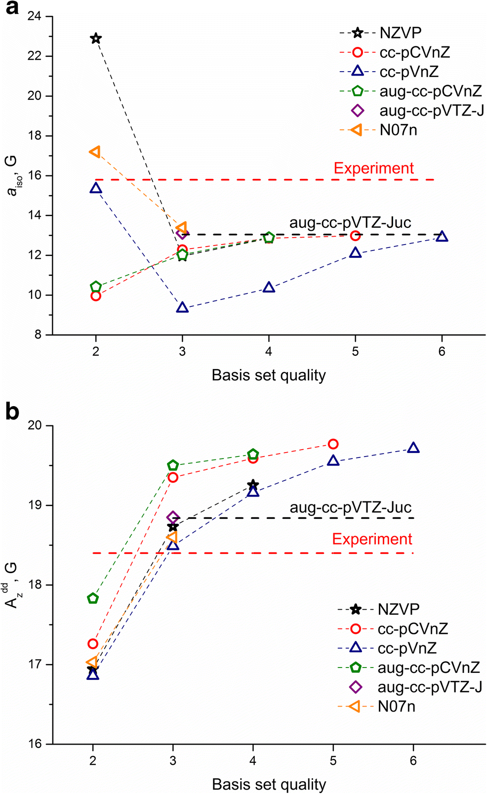 Performance of DFT methods in the calculation of isotropic and