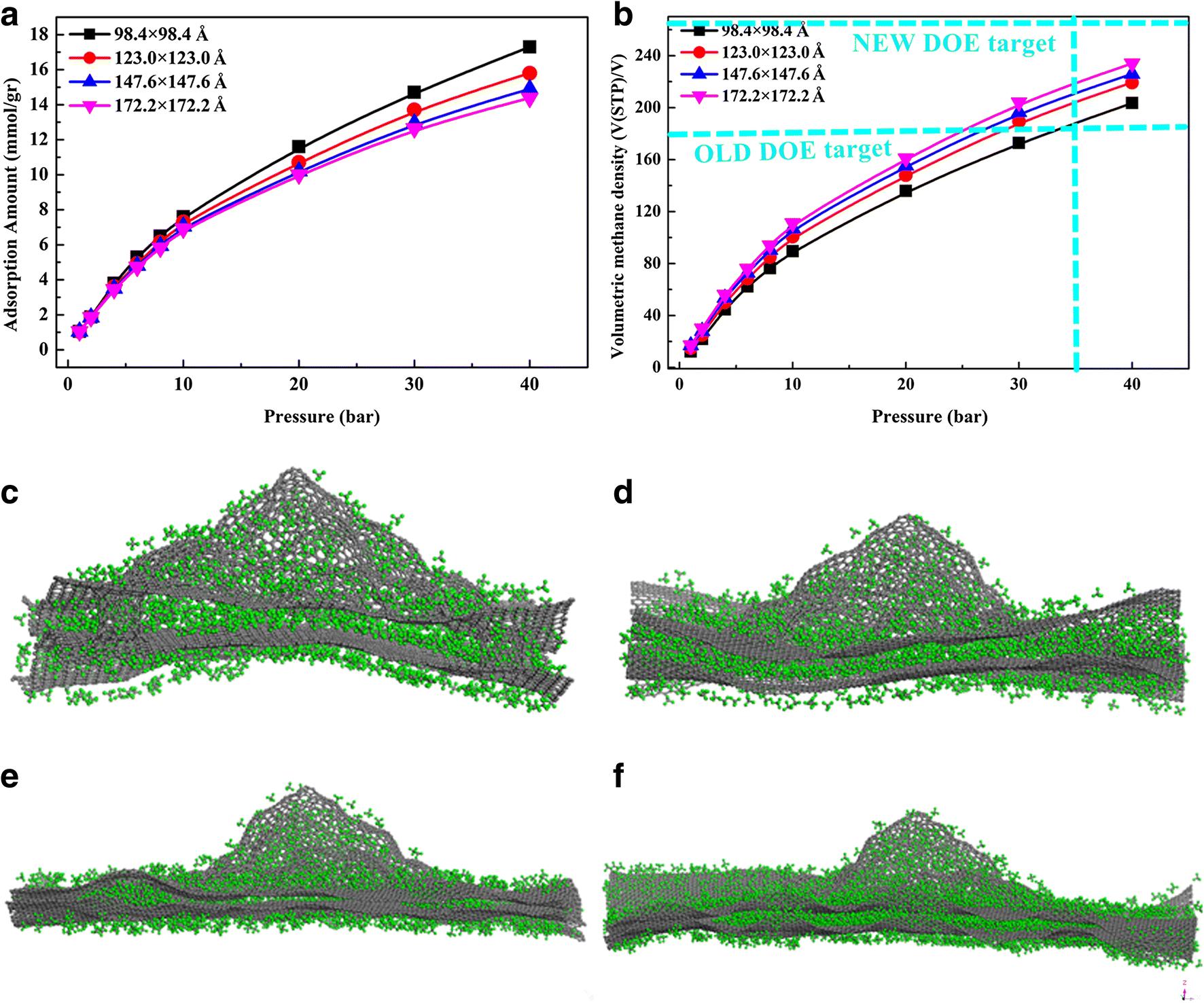 MD simulation of methane adsorption properties on pillared