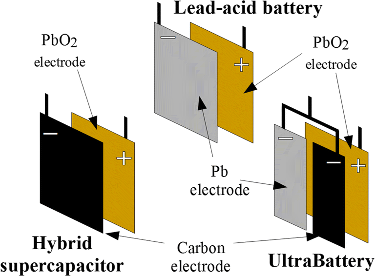 Applications of carbon in lead-acid batteries: a review