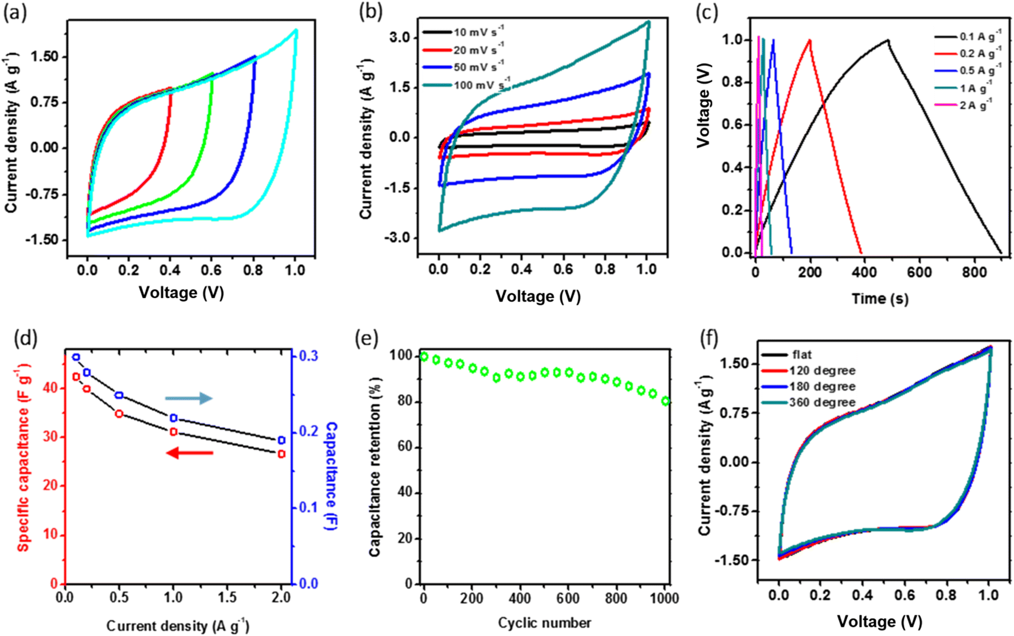 Fabrication and the electrochemical activation of network