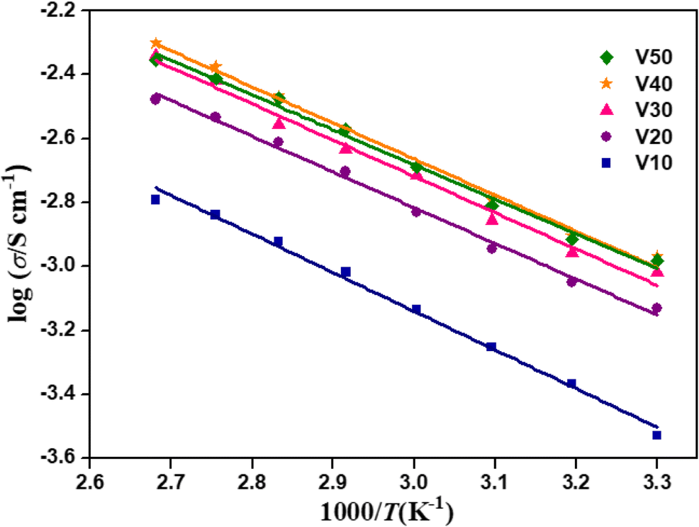 Quasi solid-state dye-sensitized solar cell with P(MMA-co