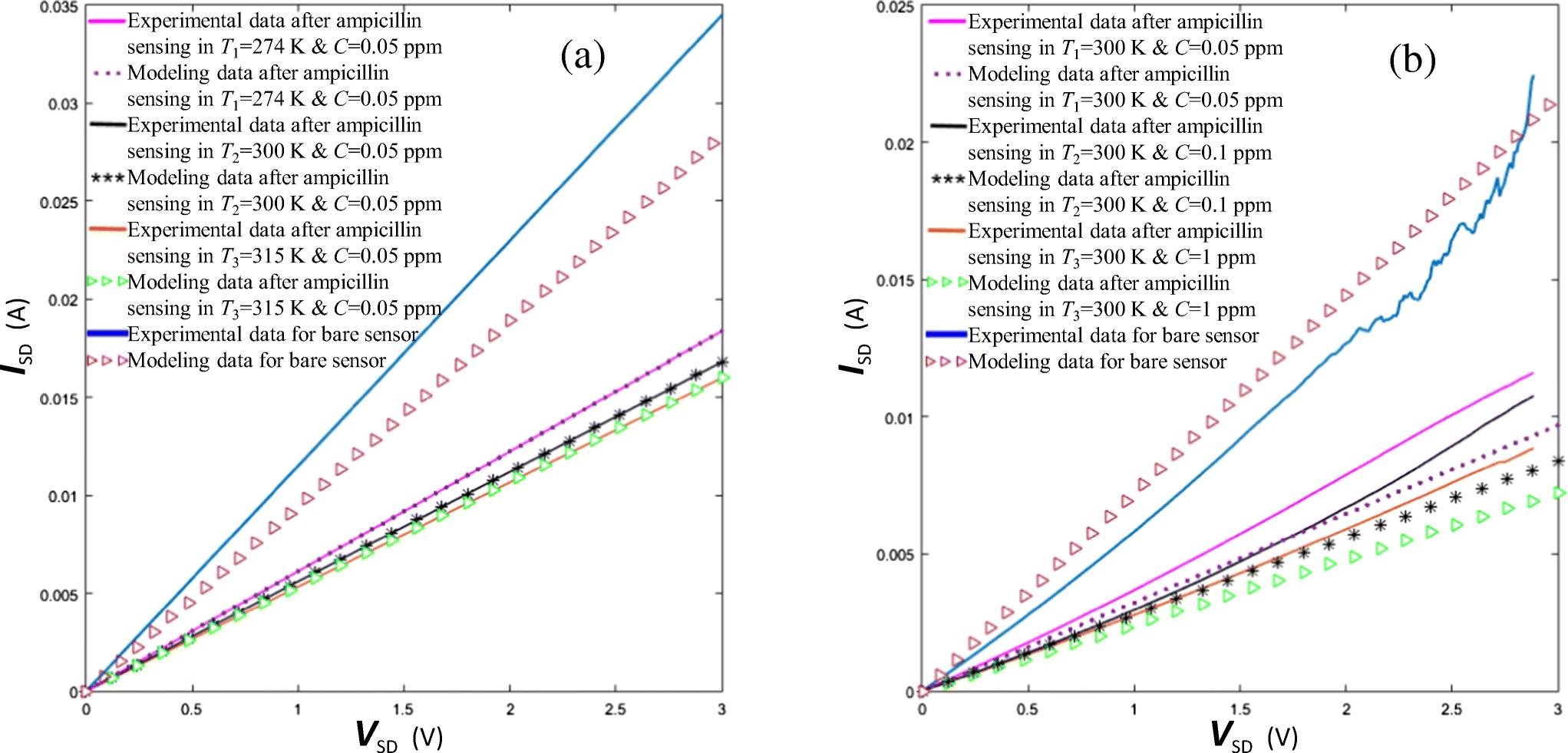 Quantum conductance investigation on carbon nanotube–based