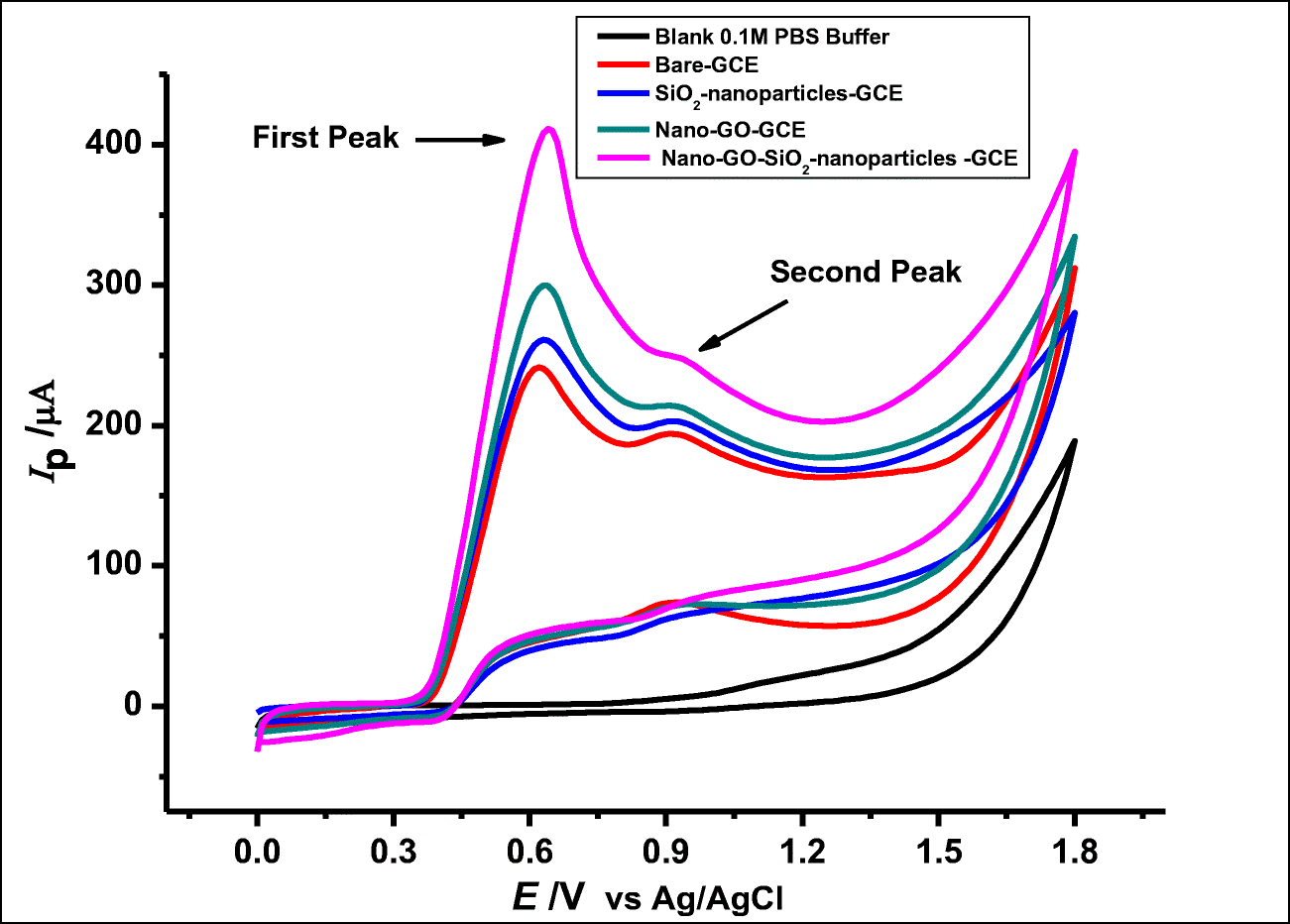The synergistic effect between graphene oxide nanocolloids and