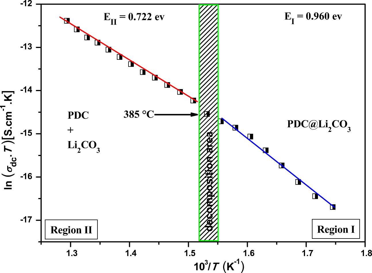 Investigation of Pr0 2Ce0 8O2-δ@Li2CO3 nanocomposite
