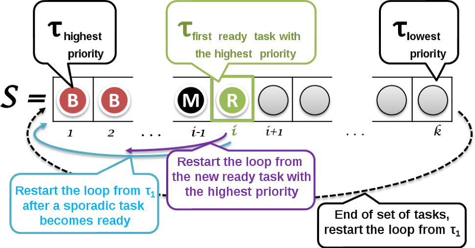 A formal approach to AADL model-based software engineering