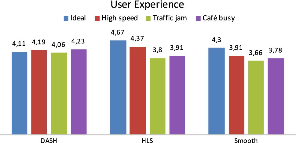 Model-based testing of apps in real network scenarios