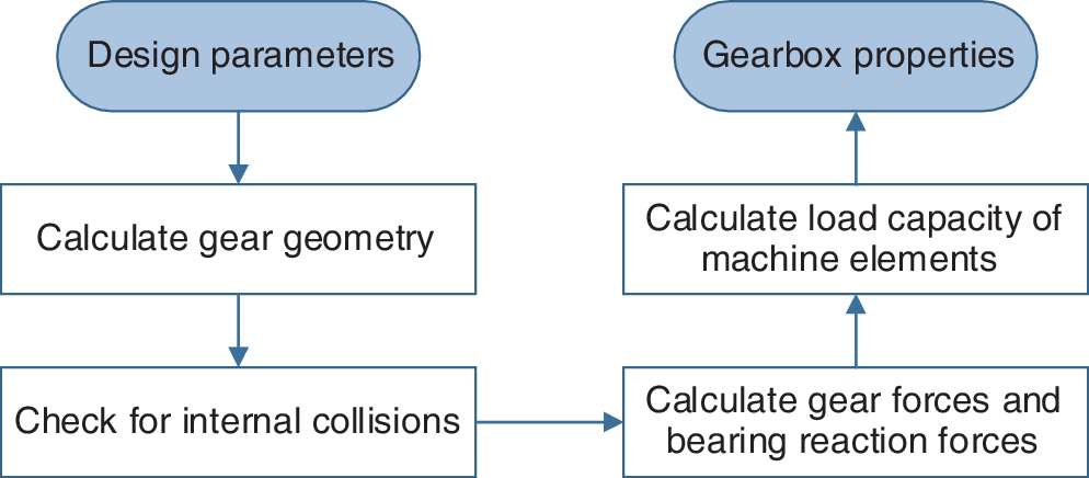 Multi-objective gearbox design optimization for xEV-axle