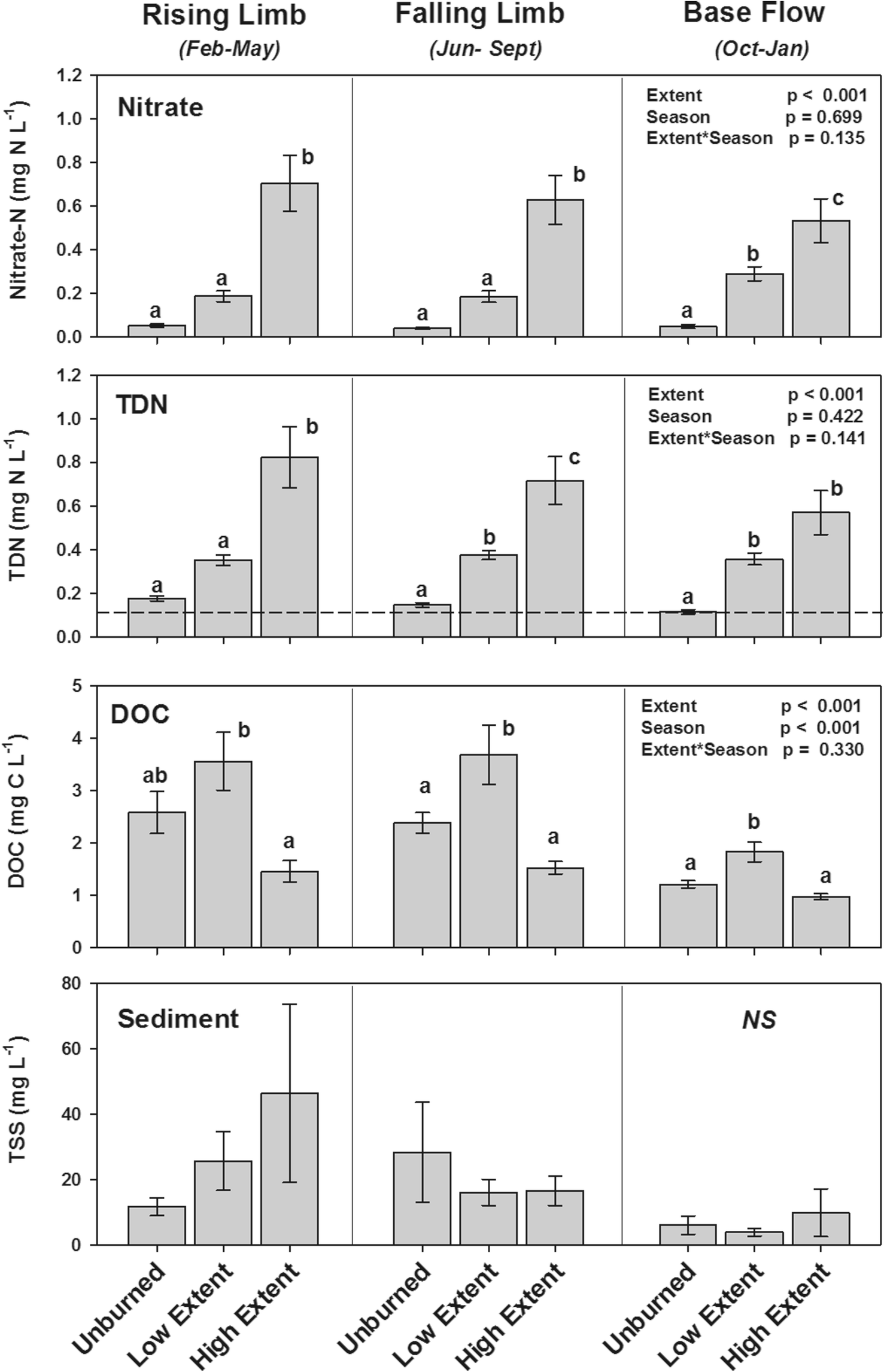 The Legacy of a Severe Wildfire on Stream Nitrogen and
