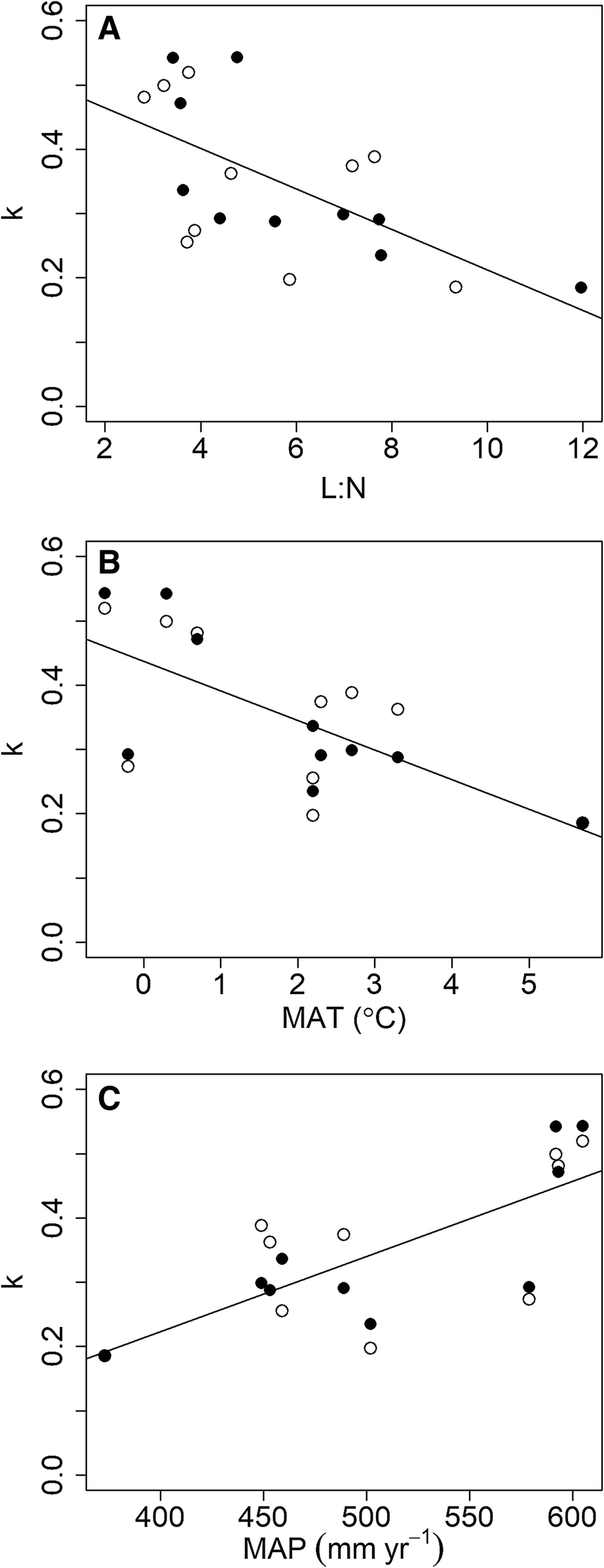 Litter Decomposition in Yellowstone Grasslands: The Roles of