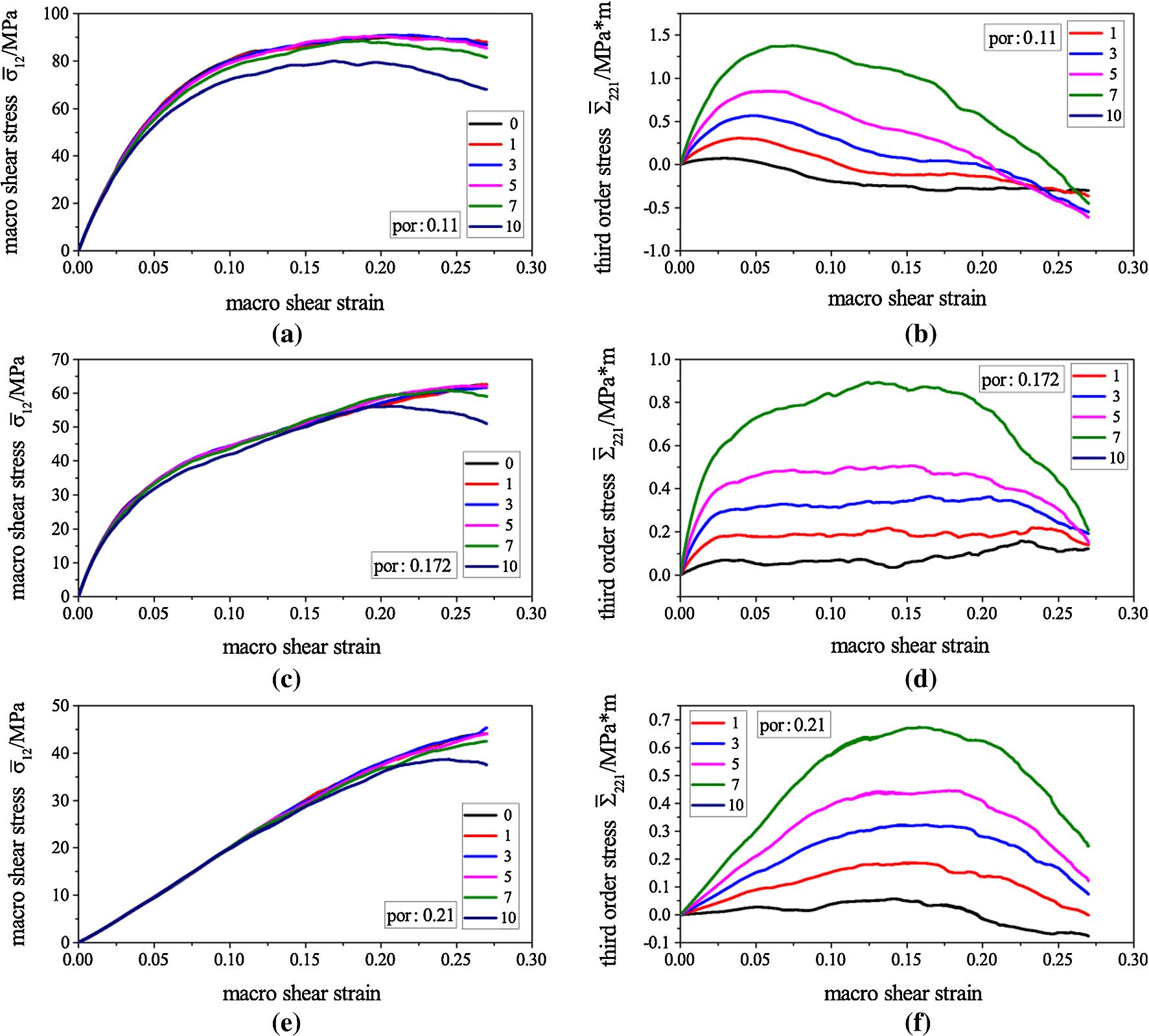 Discrete element modeling of first shear strain gradient