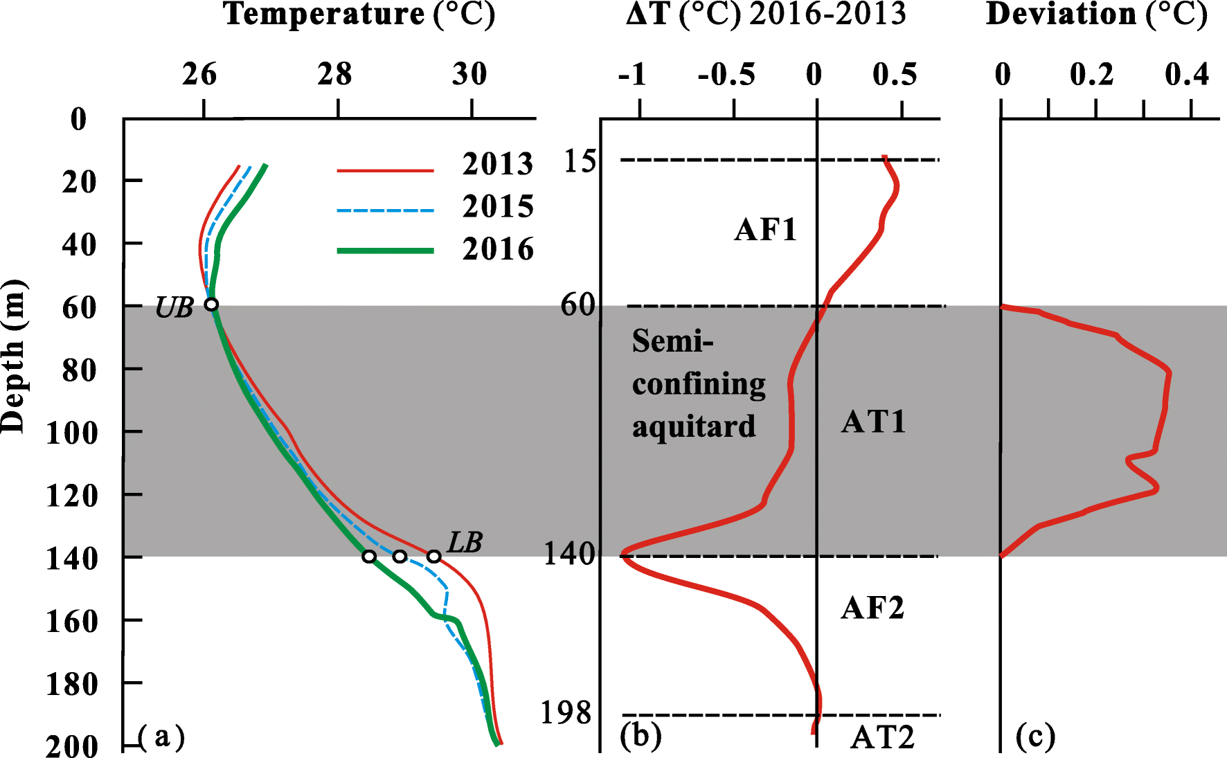 Using transient temperature–depth profiles to assess