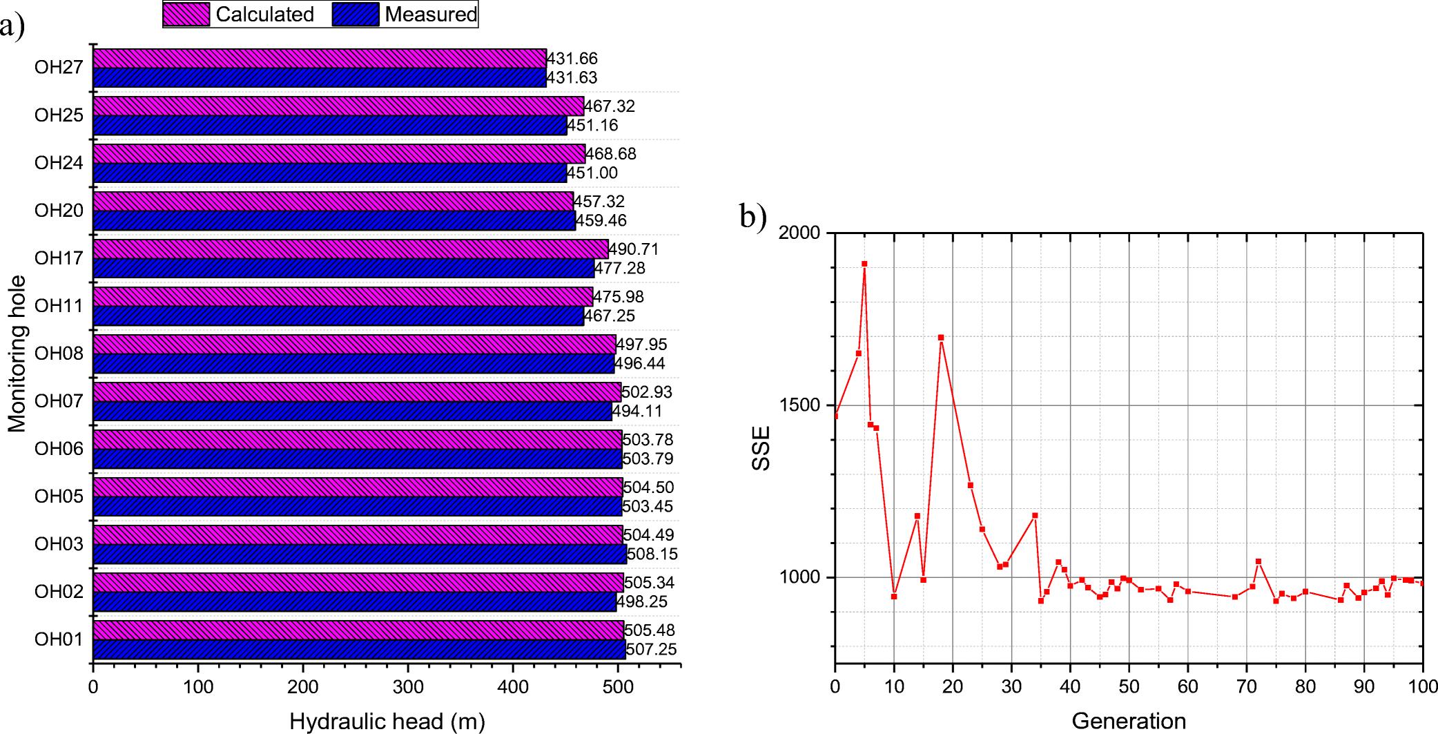 Simulation-optimization model for estimating hydraulic
