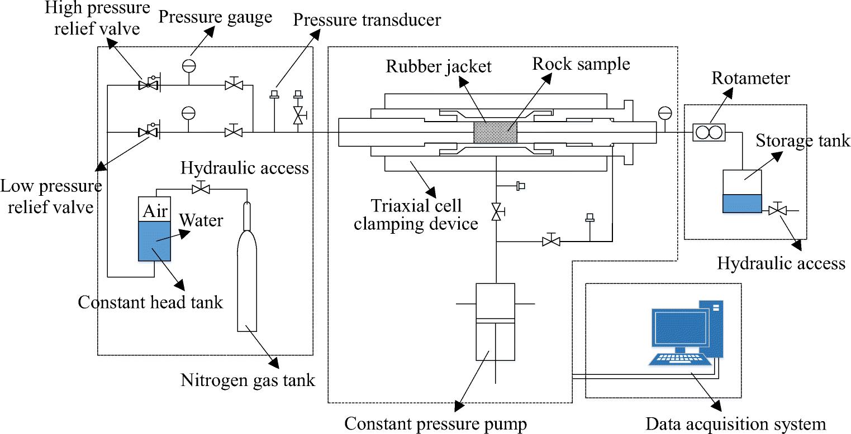 Laboratory investigation of hydraulic properties of