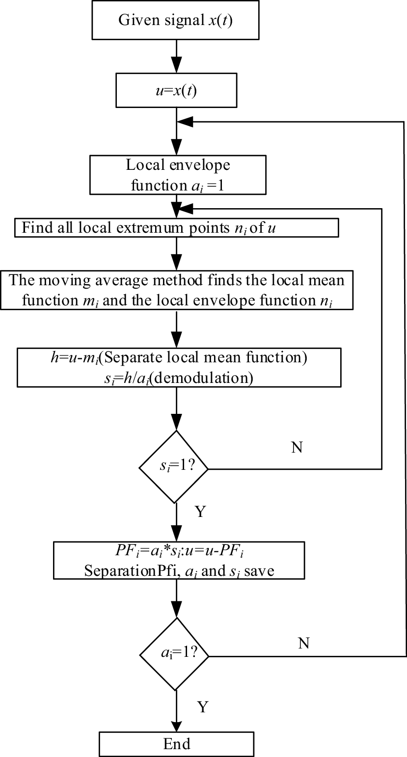 Image feature extraction algorithm based on bi-dimensional local