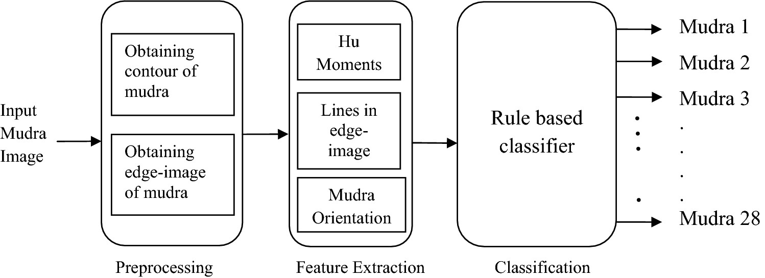 Combined Hu moments, orientation knowledge, and grid intersections