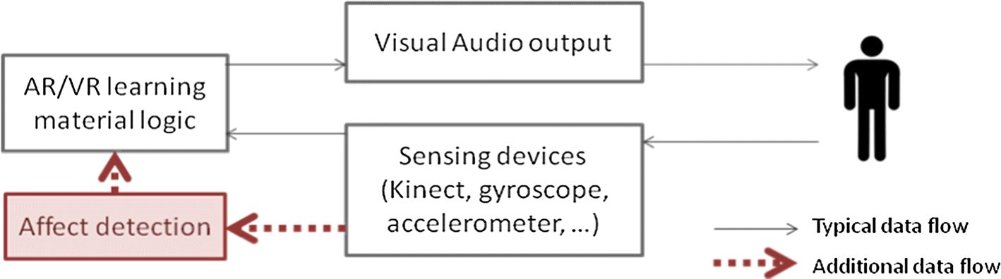 Swell Exploiting Sensing Devices Availability In Ar Vr Deployments To Wiring Cloud Oideiuggs Outletorg
