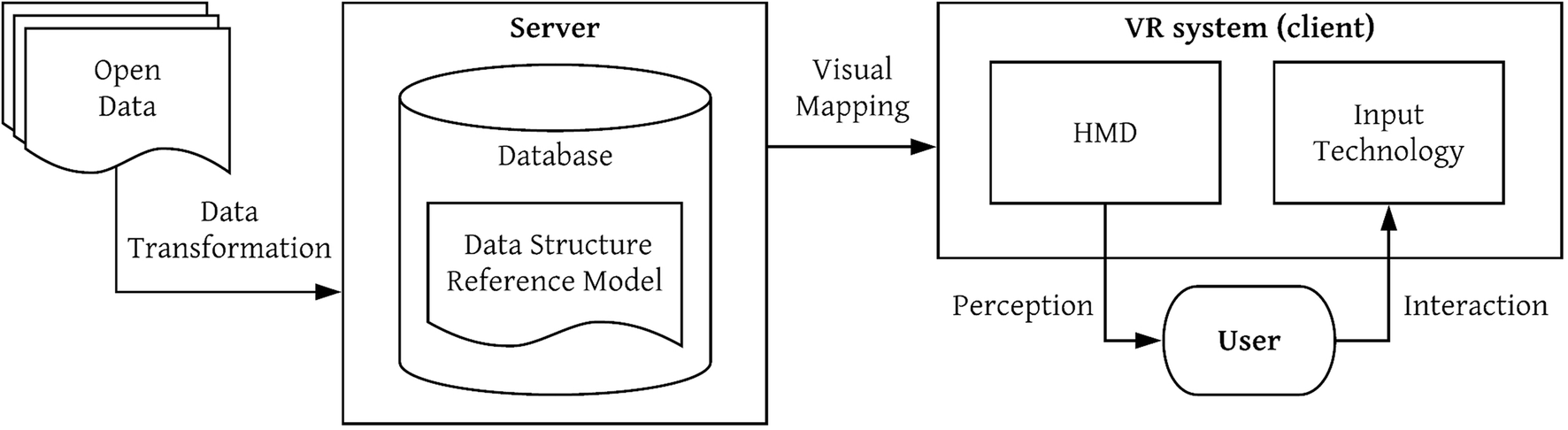 Open data exploration in virtual reality: a comparative study of