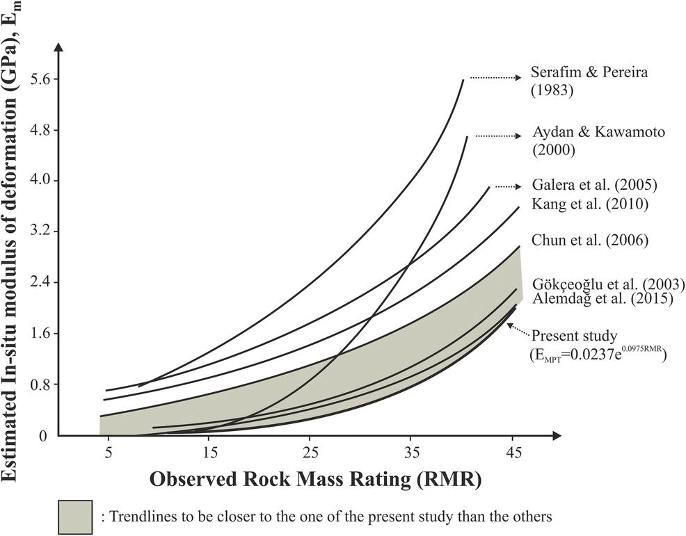 Correlations of in situ modulus of deformation with elastic