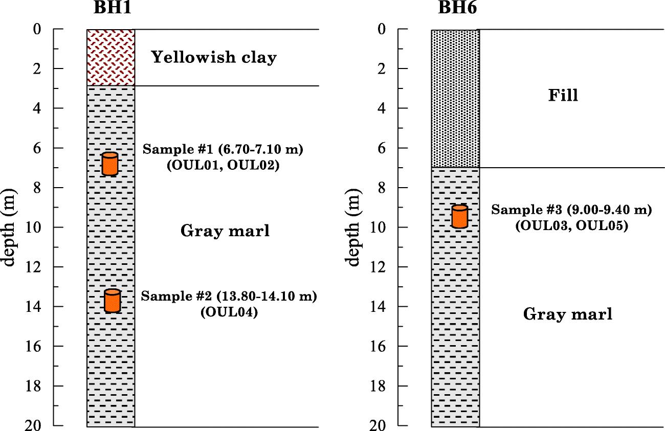 investigation on shear modulus and damping ratio of algiers marls rh link springer com