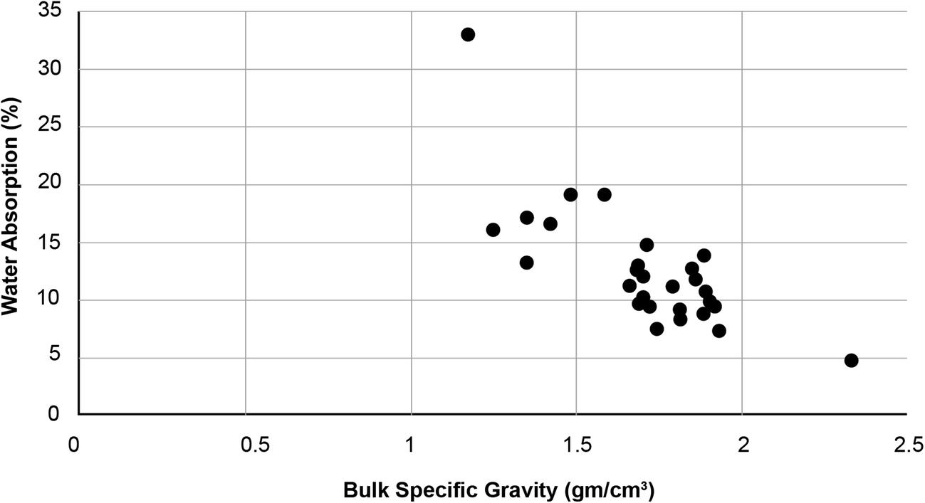 Engineering geology of cinder gravel in Ethiopia