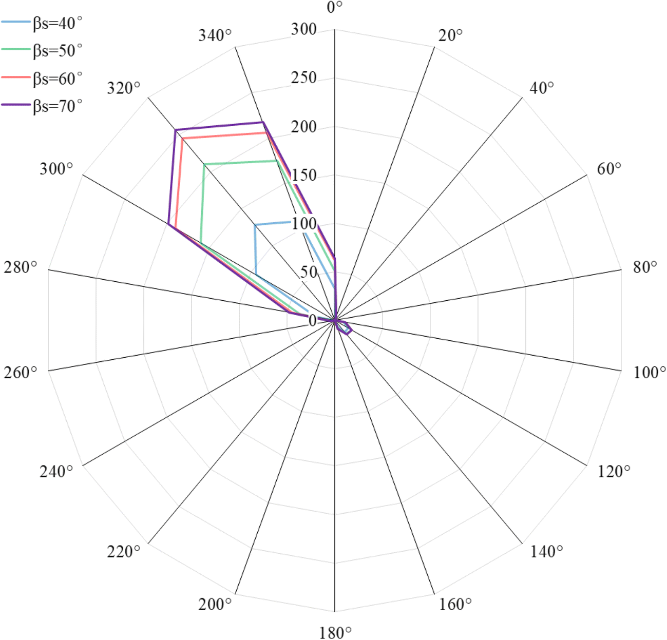 A modified stereographic projection approach and a free software