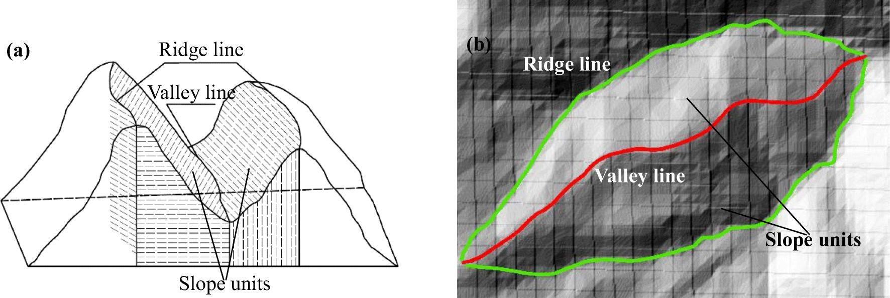 Application of a GIS-based slope unit method for landslide
