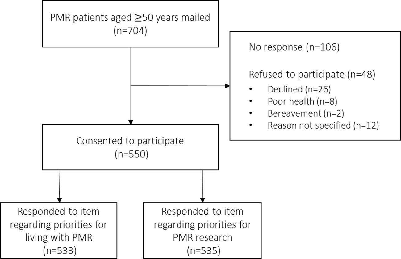 Examining management and research priorities in patients with