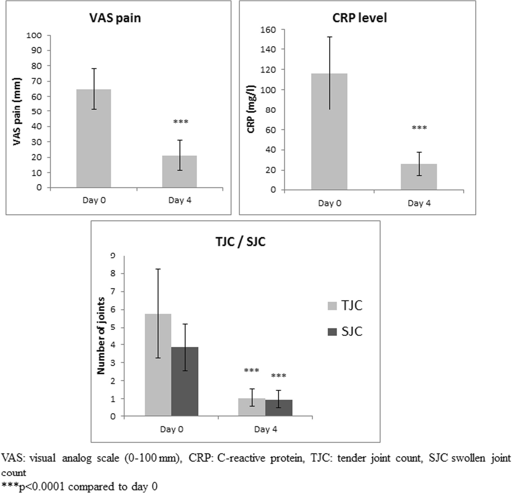 Efficacy and tolerance of anakinra in acute calcium