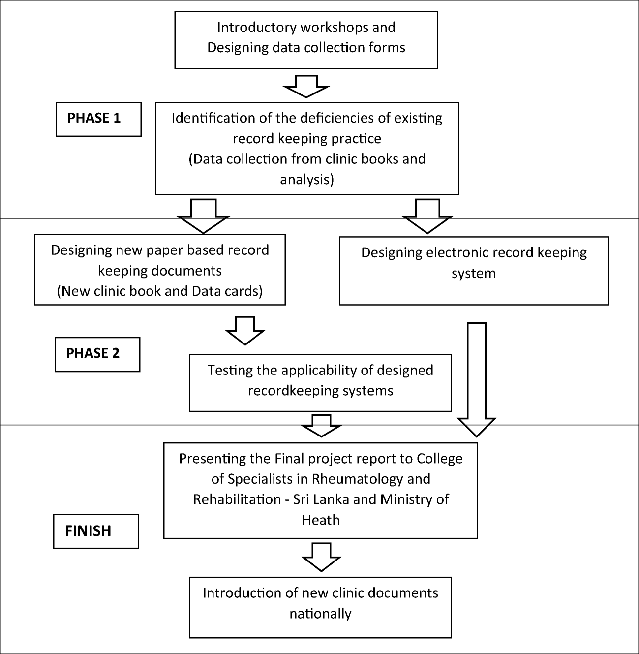 Introduction of a uniform record keeping practice for rheumatology