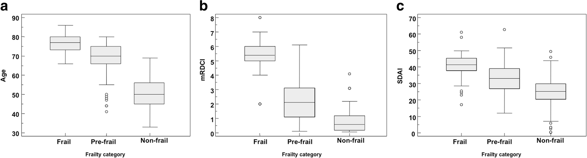 Prevalence of frailty and its associated factors in patients