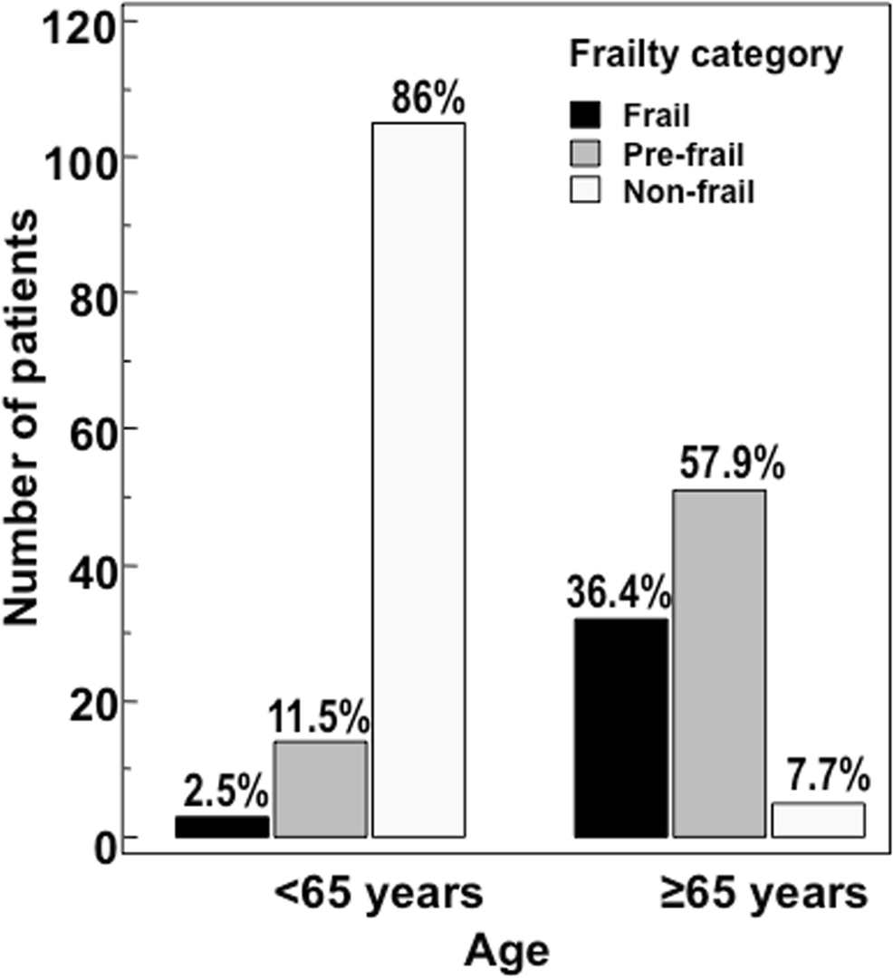 Prevalence of frailty and its associated factors in patients with